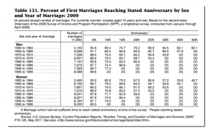 Sobering Marriage Statistics